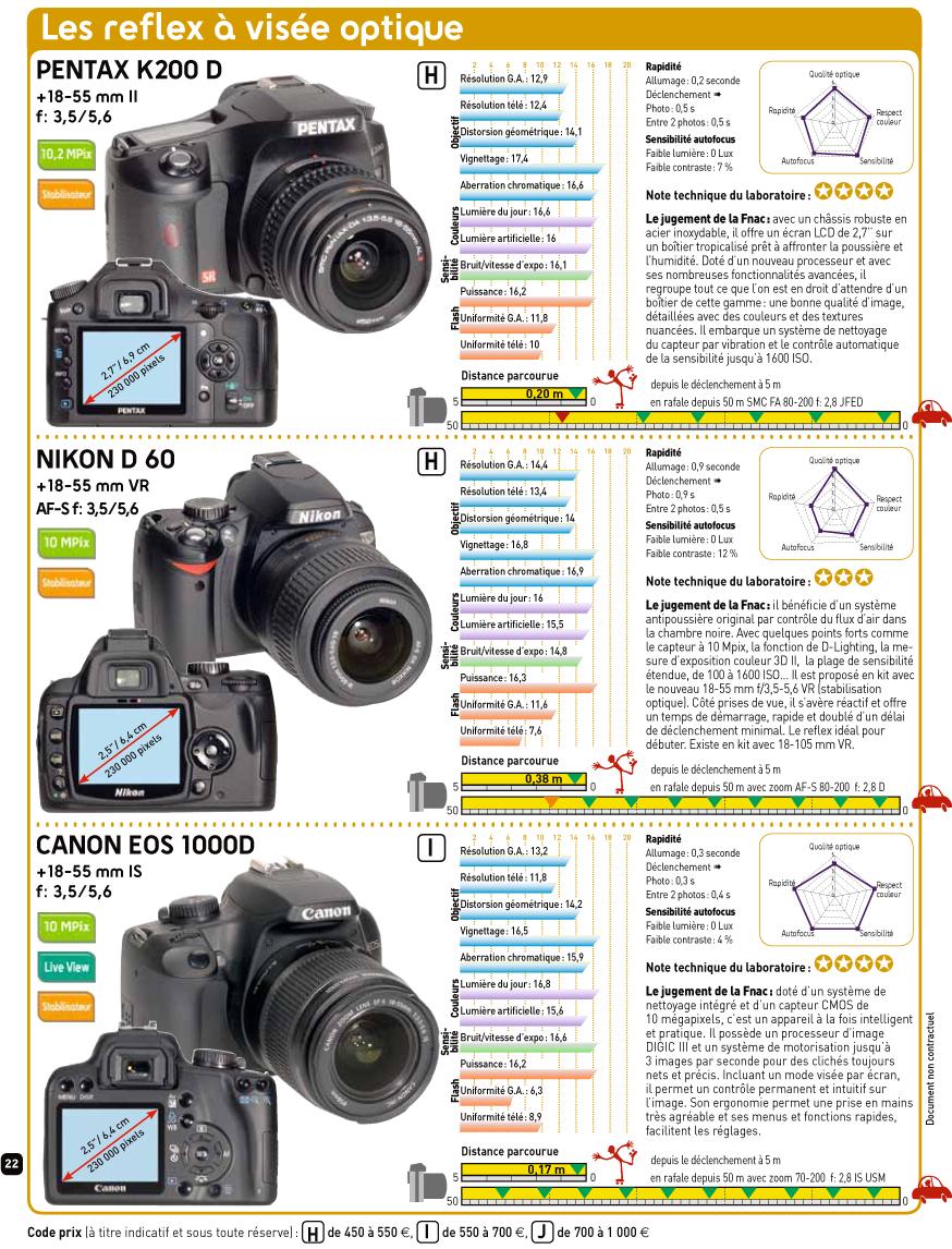 Pentax K200 D